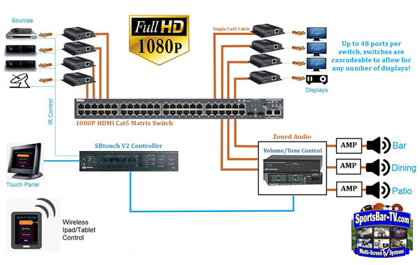 HDMI IP Schematic