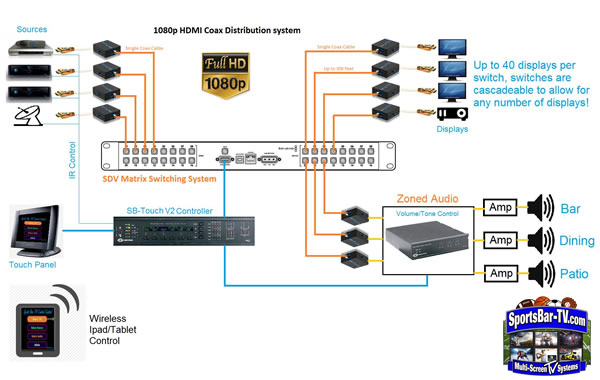SportsBar-TV Systems - 1080p Coax HDMI HD Distribution System